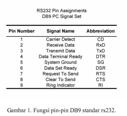 fungsi pin Serial