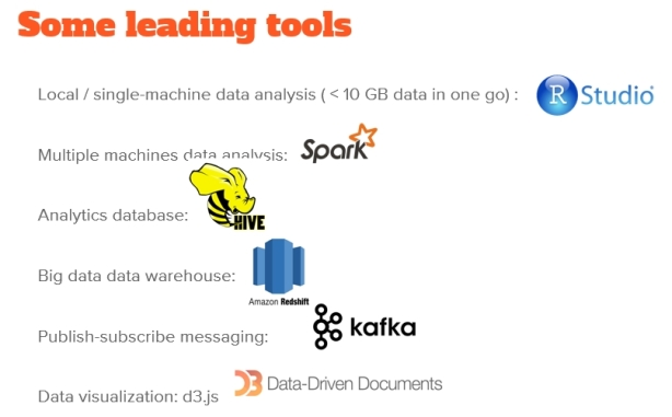 Leading Tools