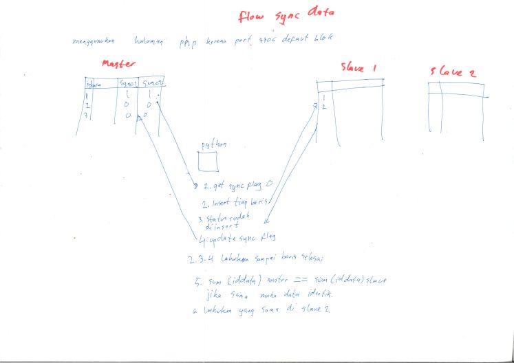 Flow Sync Data