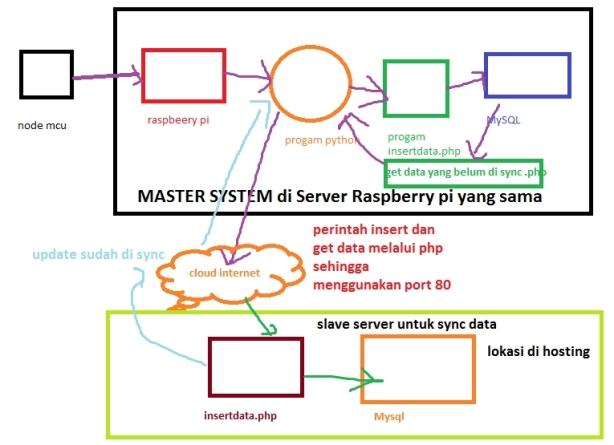 diagram simpan data