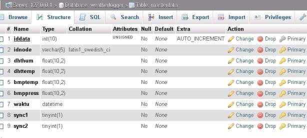 struktur tabel masterdata