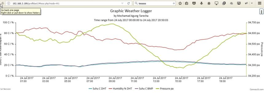 grafik last 24 hour
